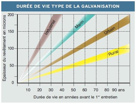 pourquoi-galvaniser-4