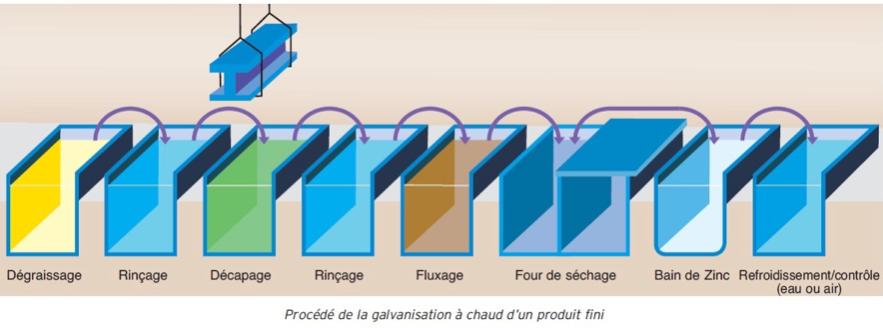 principe galvanisation