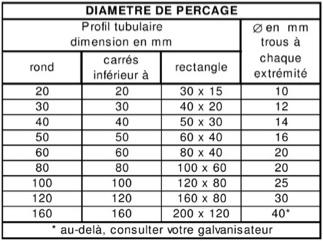 diametres-percage